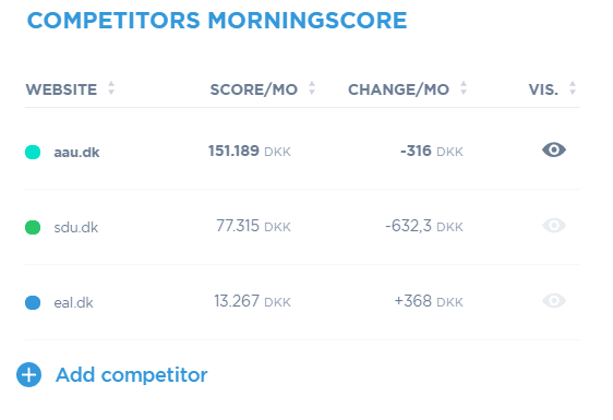 Competitors Morningscore
