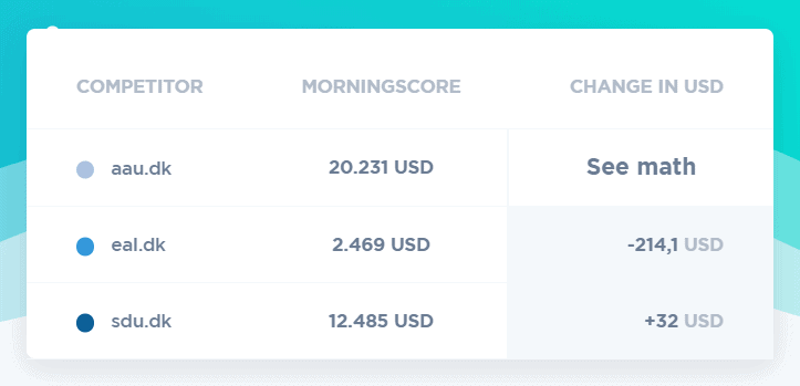 Konkurrenter oversigt i Morningscore