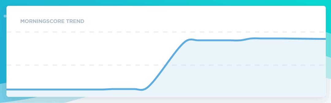 Trend kurve i Morningscore SEO værktøjet