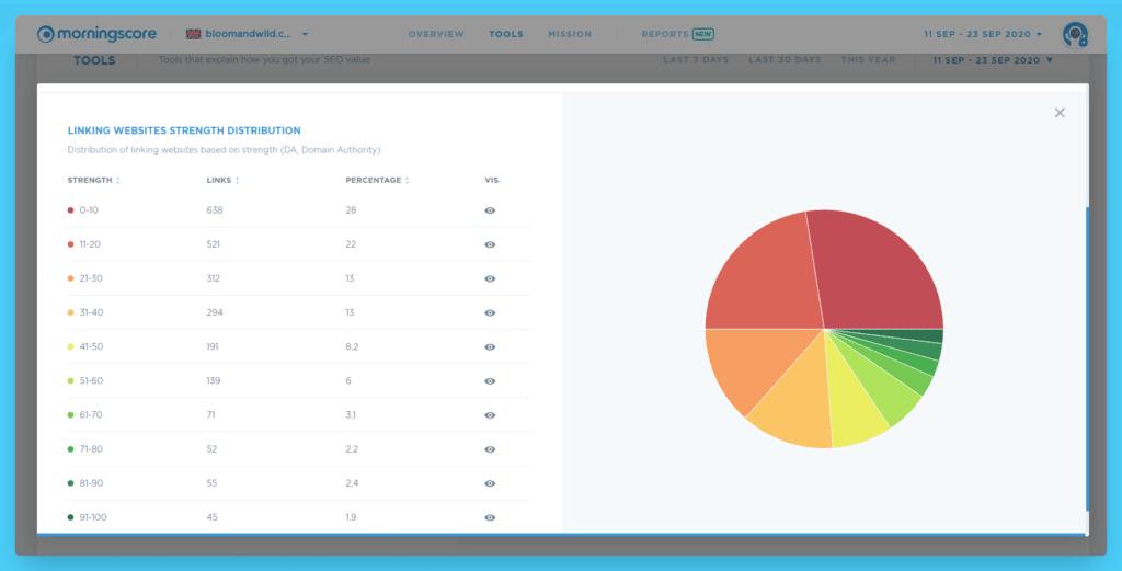 example of good backlink profile link distribution