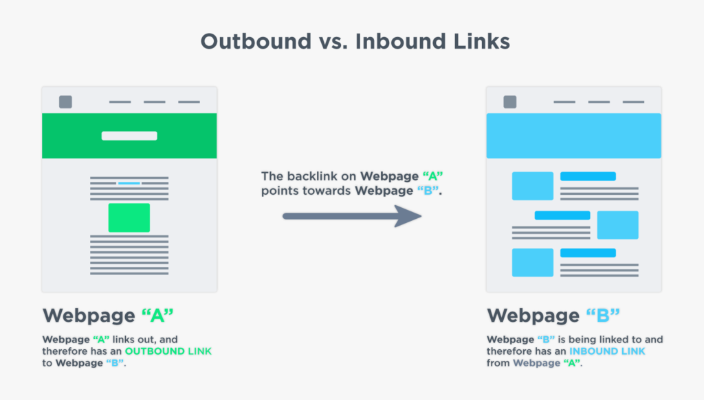 whats the difference between outbound vs inbound links