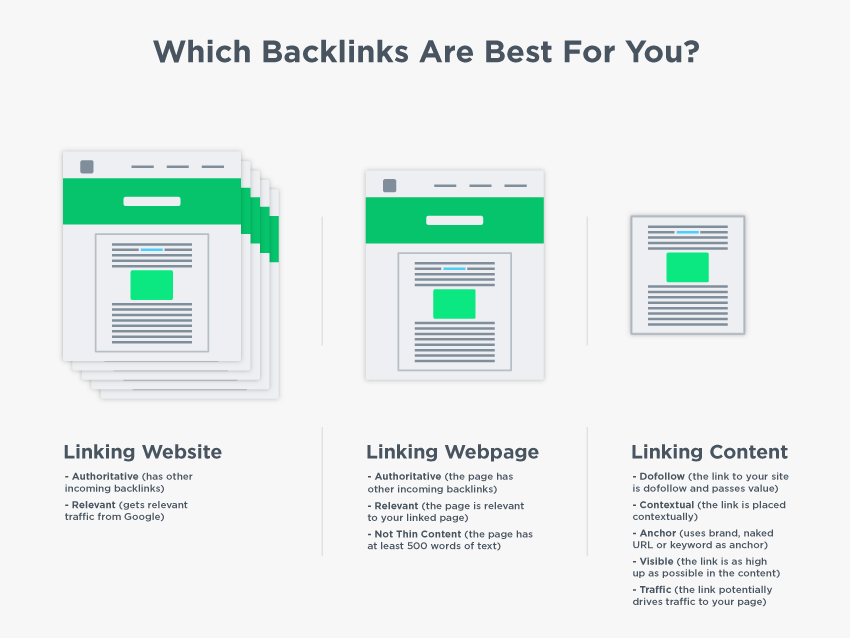 which backlinks are best for you example
