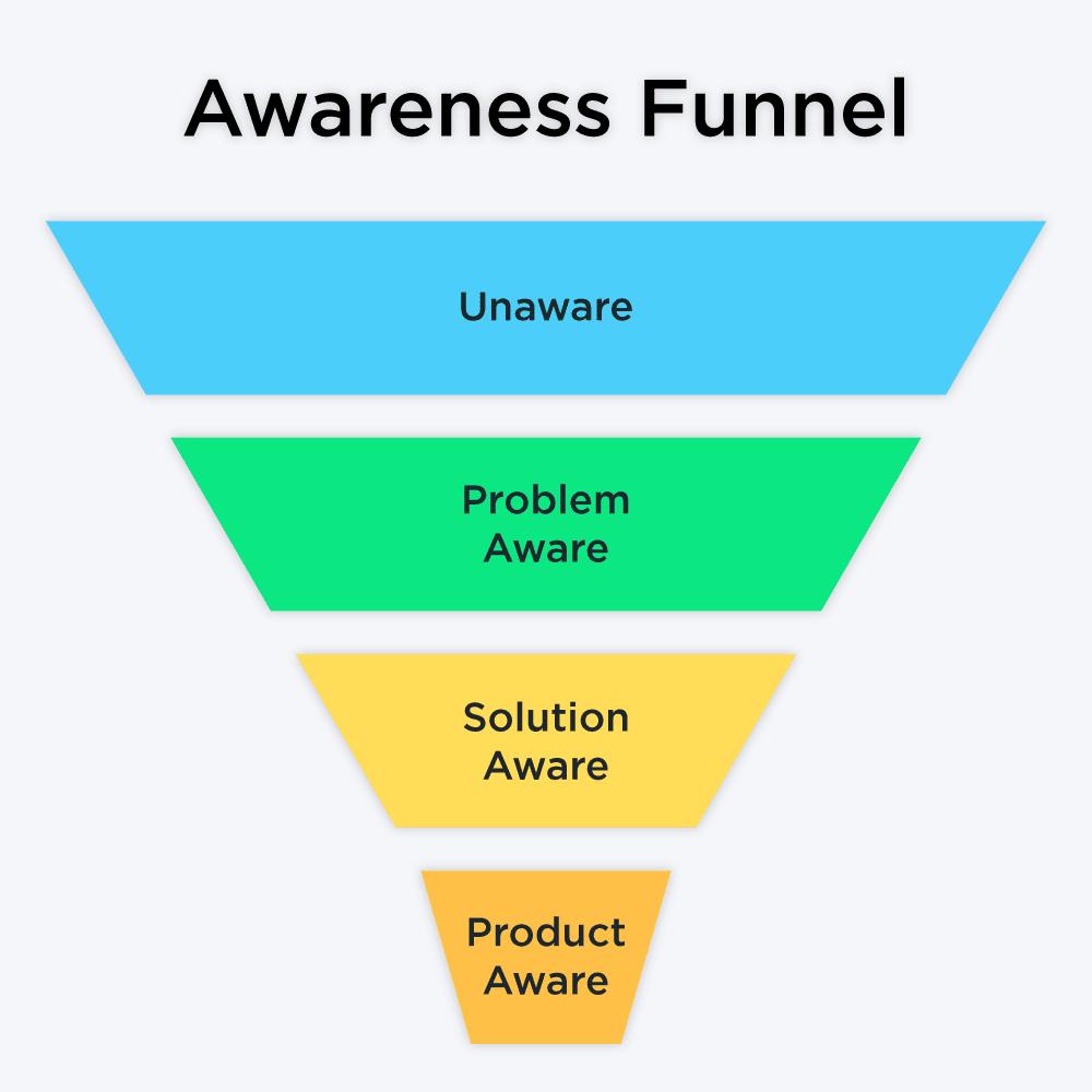 pull & push marketing awareness funnel