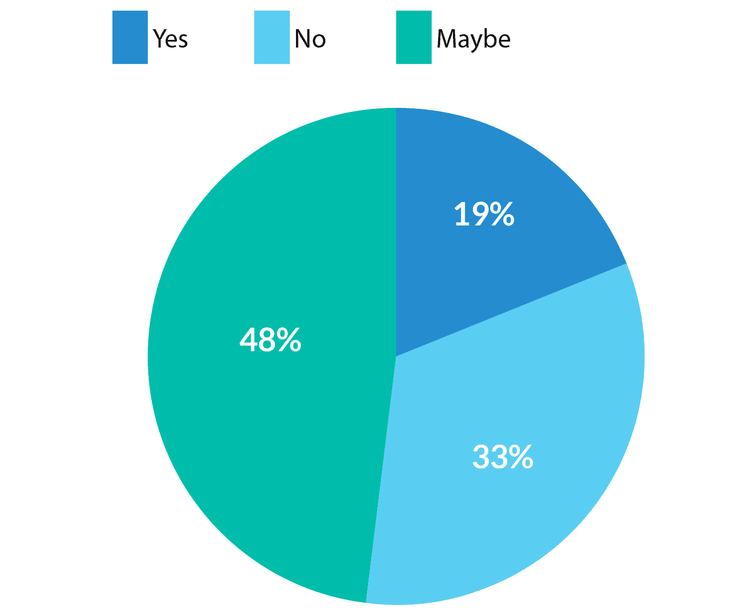 Do you plan to continue using Morningscore after the Beta? - pie chart