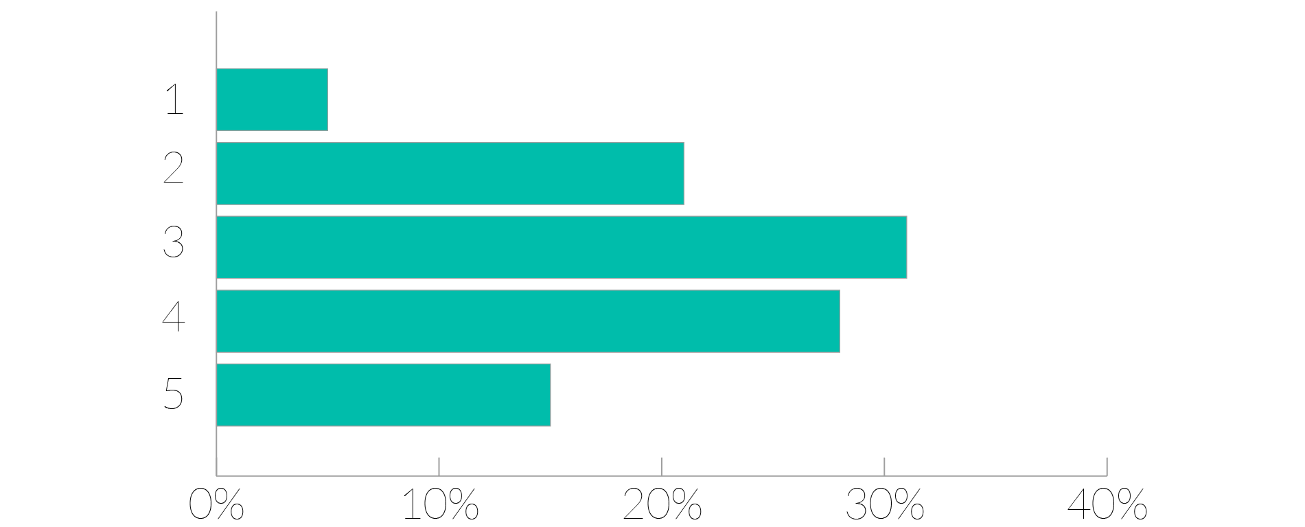 How likely are you to recommend Morningscore to a freind? - bar graph