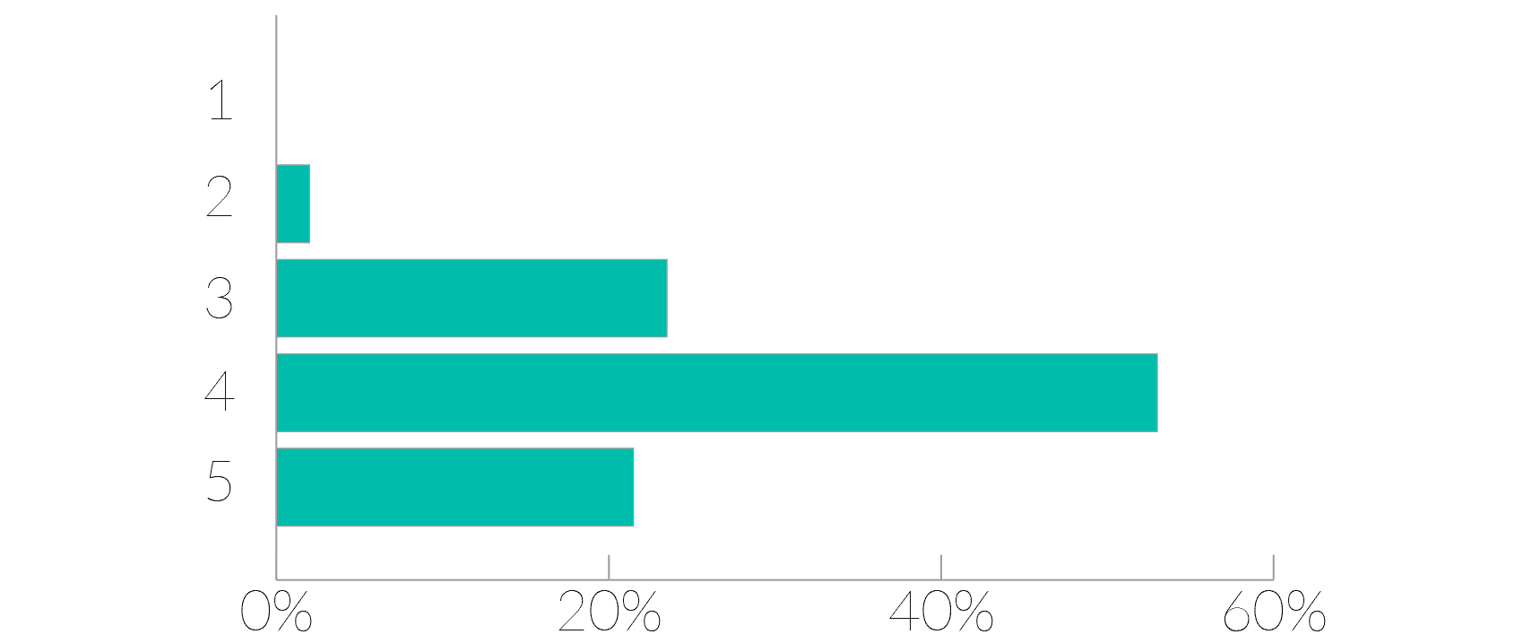 Morningscore star rating bar graph