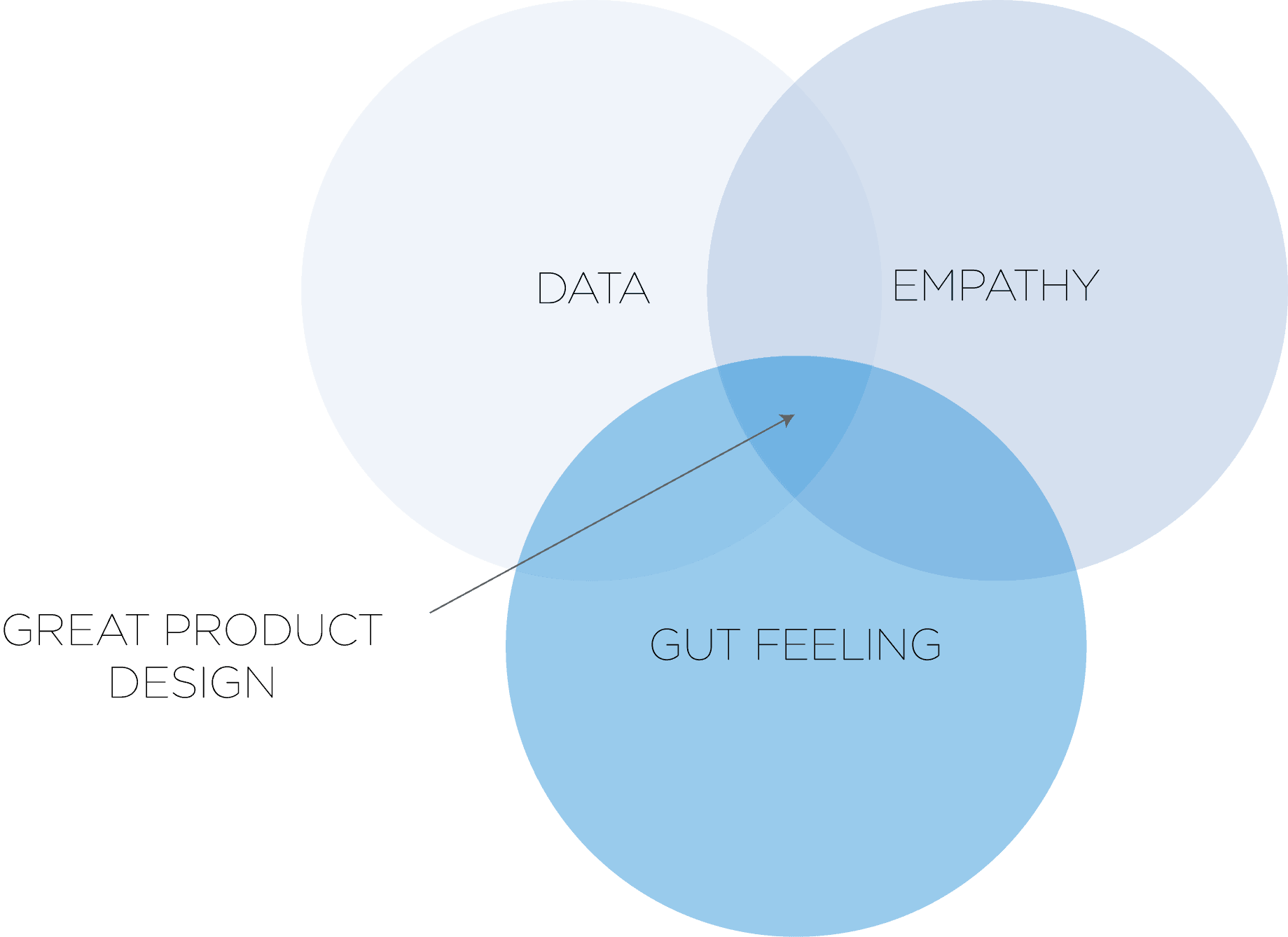 Great products design comes from the overlapping of data, empathy and gut feeling