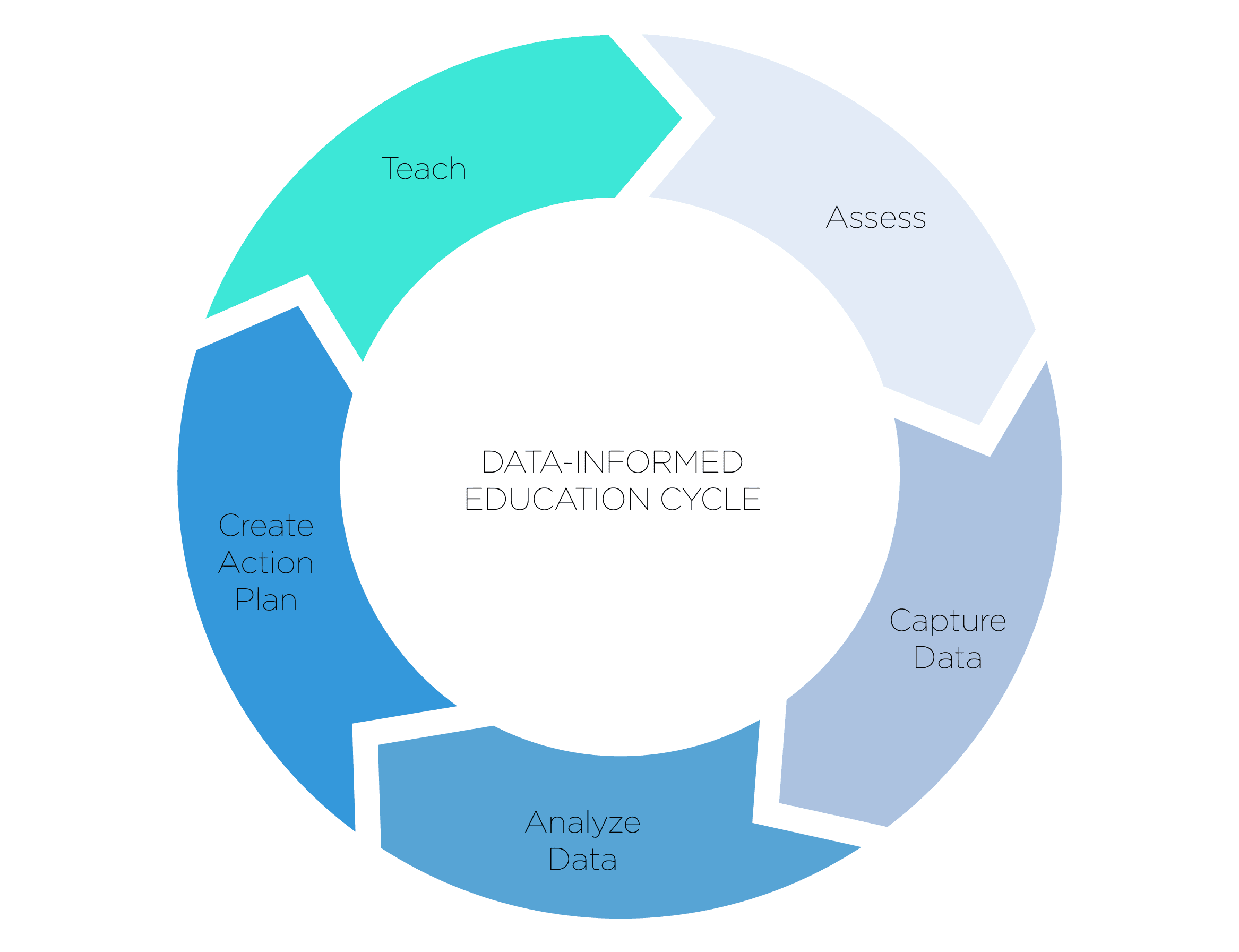 Data-informed education cycle from the Hexter Data Analysis Information