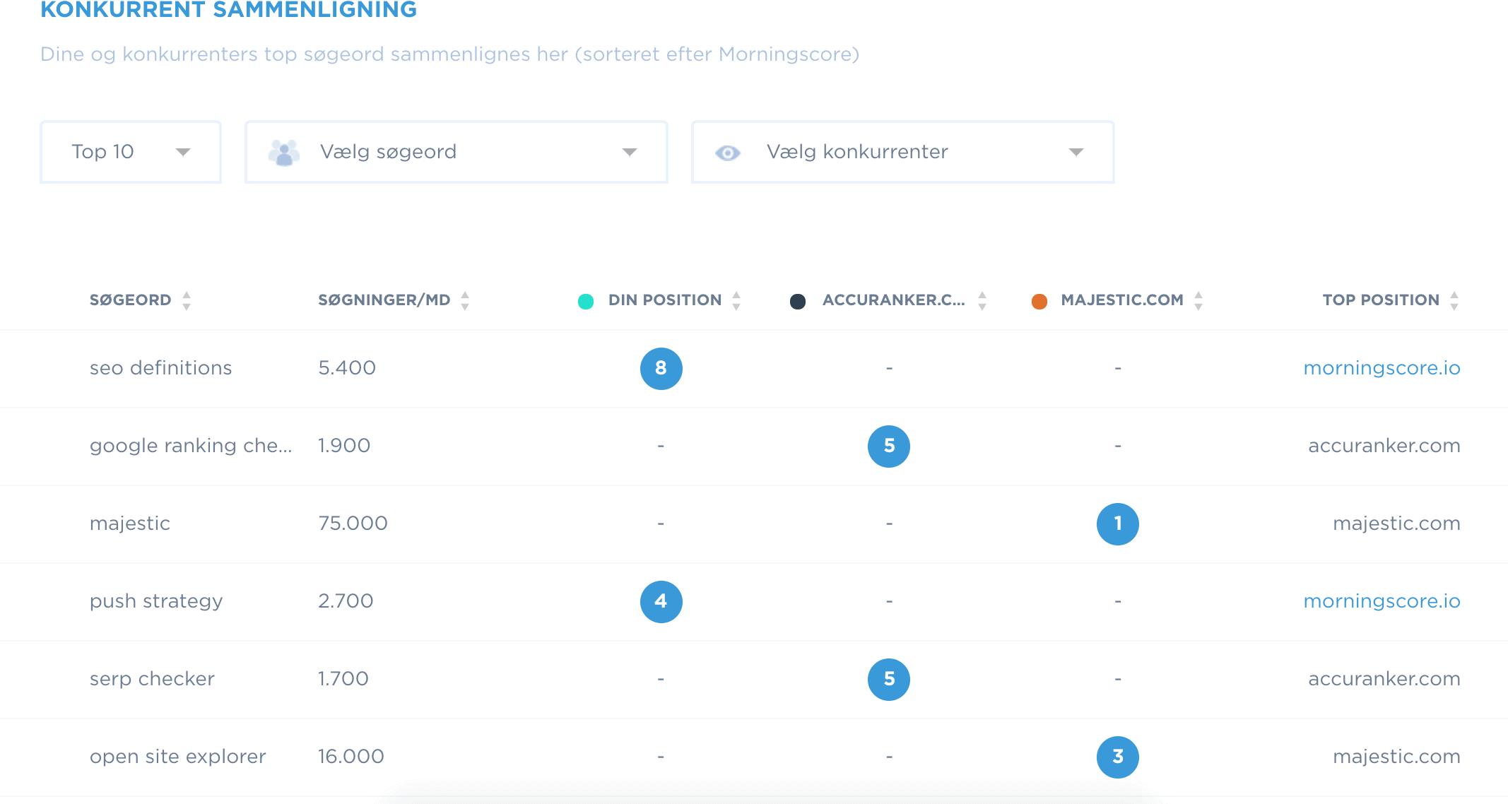 Sammenlign dine keywords med dine konkurrenter
