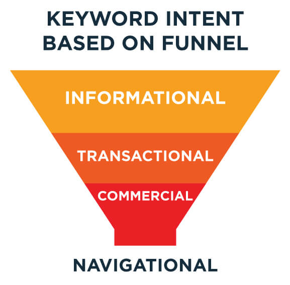 seo funnel based on keyword intent