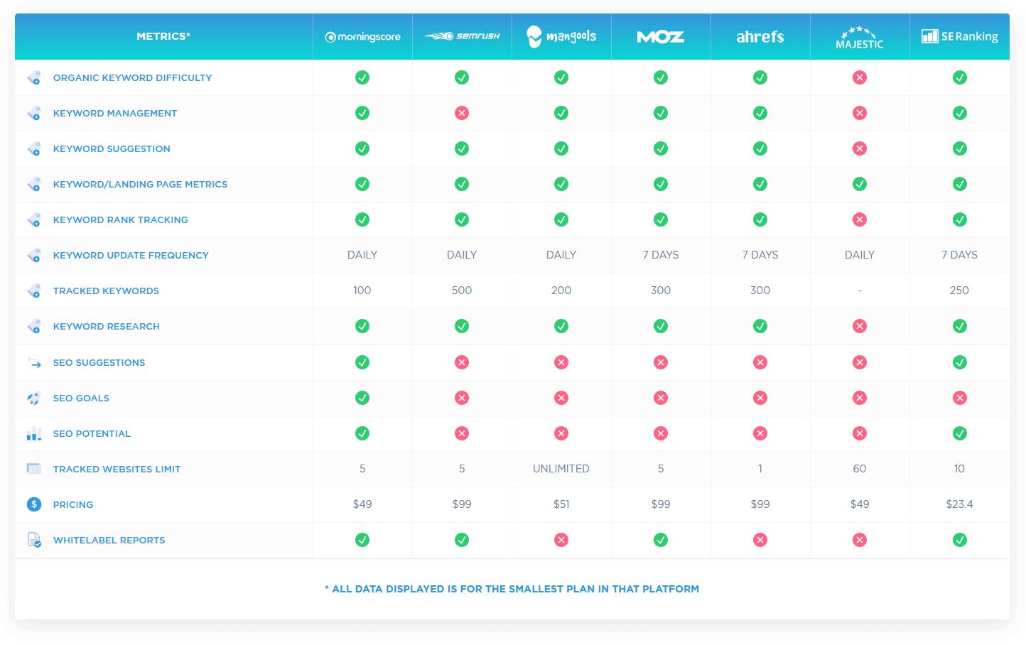 Tabel over rank tracking værktøjer
