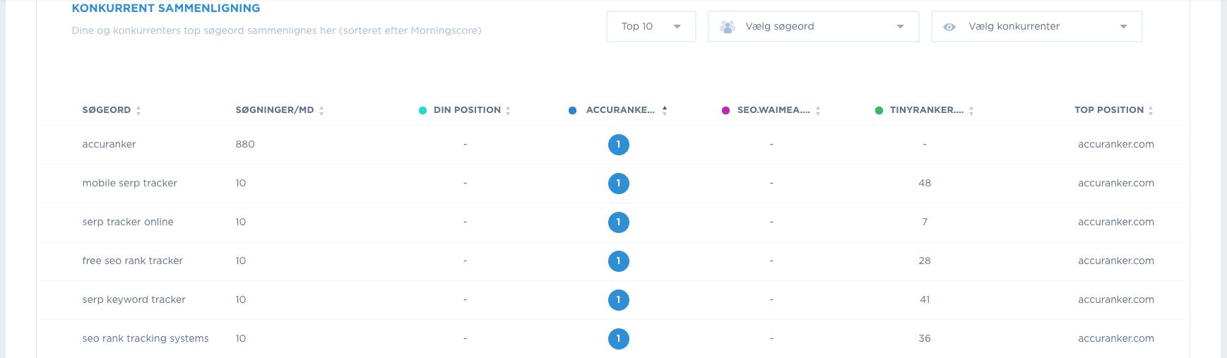 Se hvilke søgeord dine konkurrenter har en topplacering på