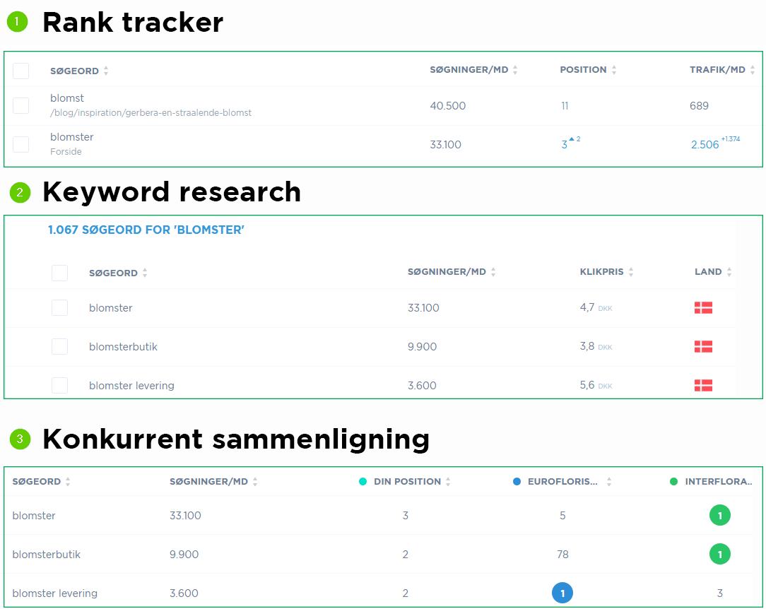 Søgeords research konkurrent værktøj