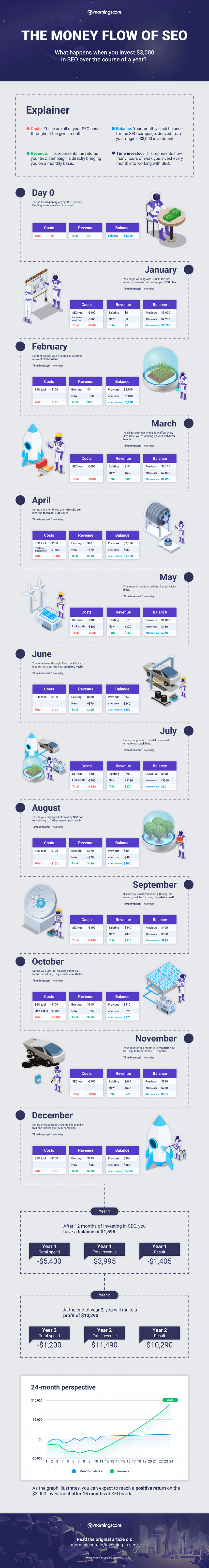 What happens when you invest in SEO over 12 months? infographic