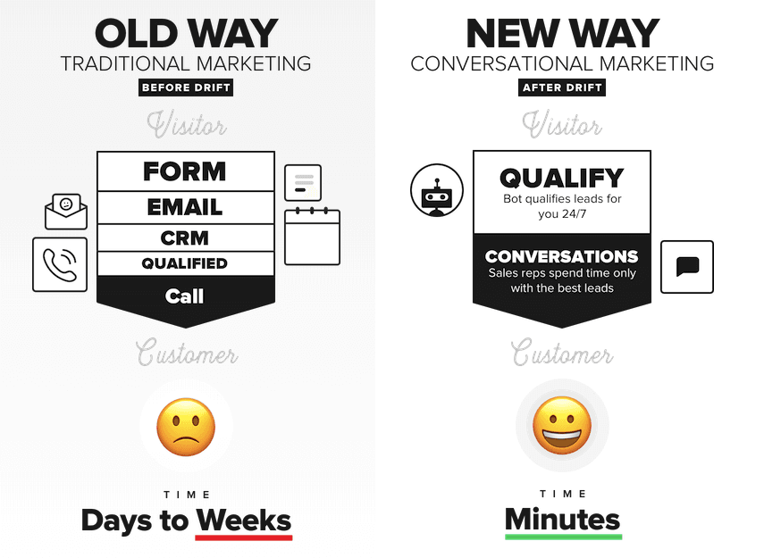 craft a transformational copywriting message drift now old way new way