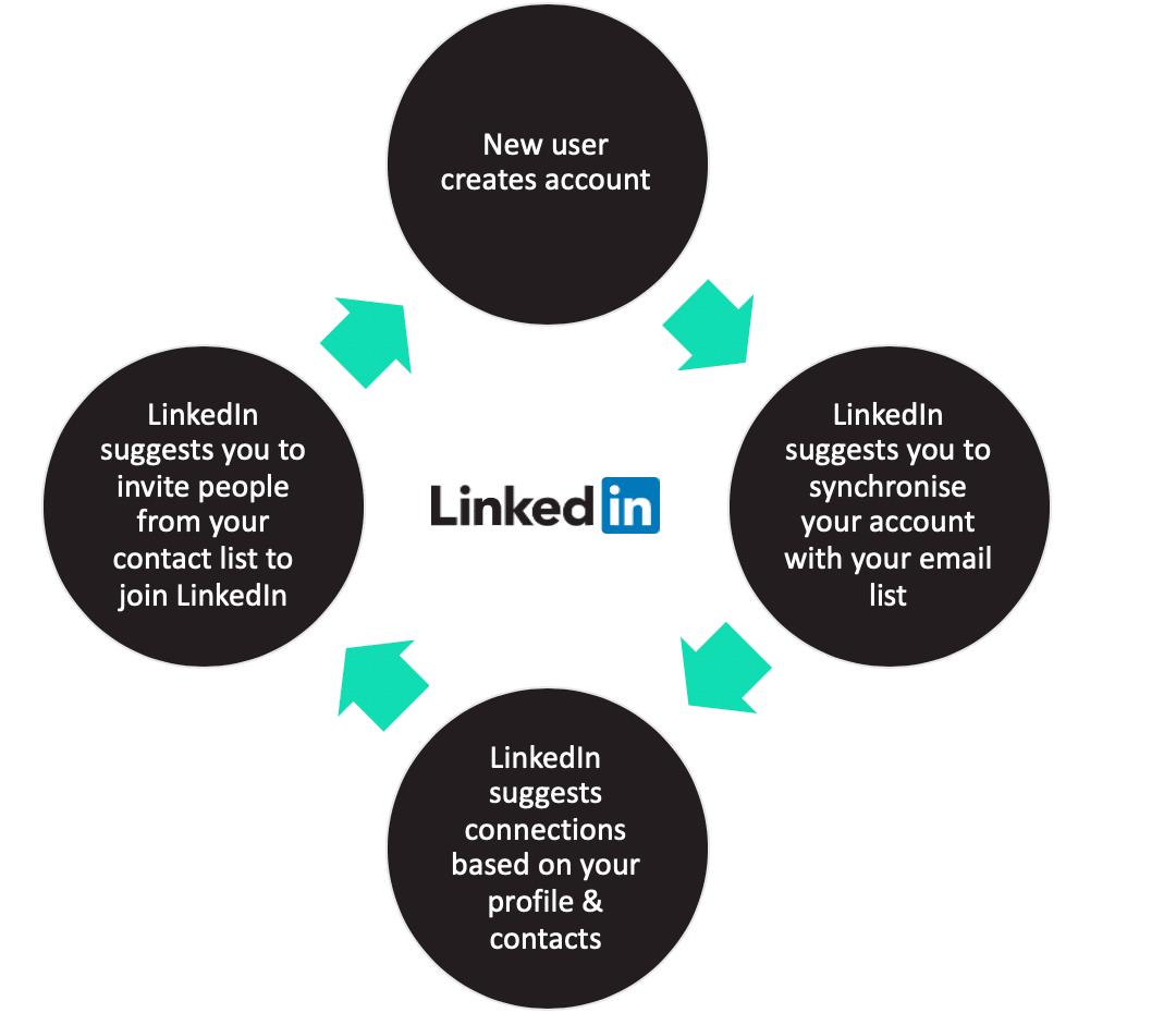 linkedin growth loop