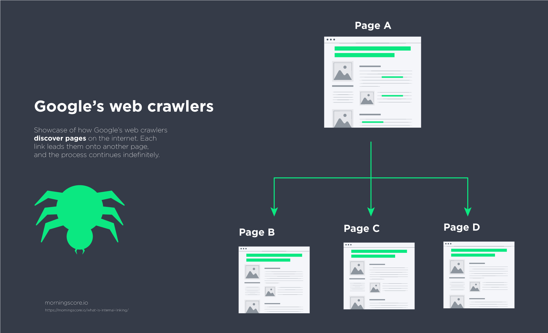 googles crawlers-discovering new pages through internal linking