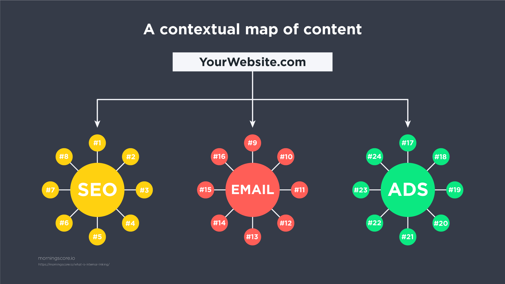 internal linking helps google build a contextual map of your website content